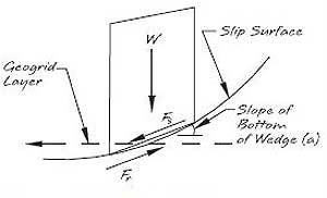 Wedge Force Diagram